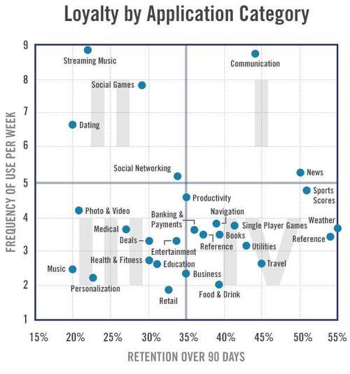 app loyalty by category